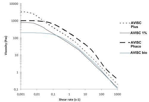 Viskositätsvergleich AVISC